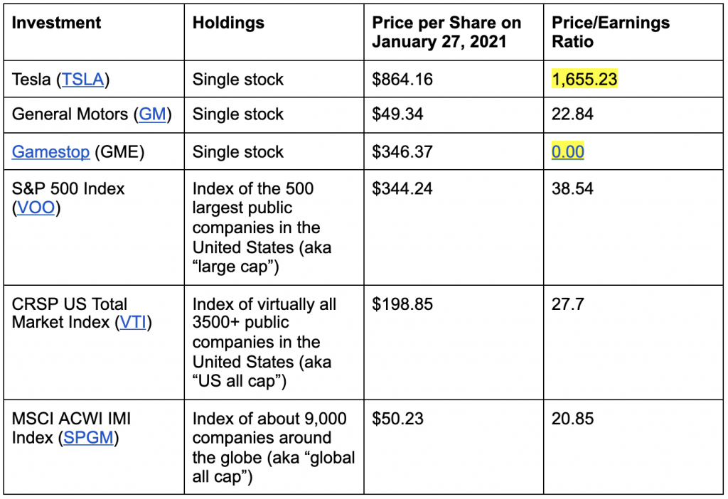 stock and index prices for realtors January 2021
